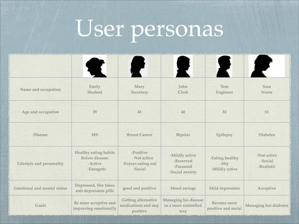 User Personas and Research, Mobile Health Application