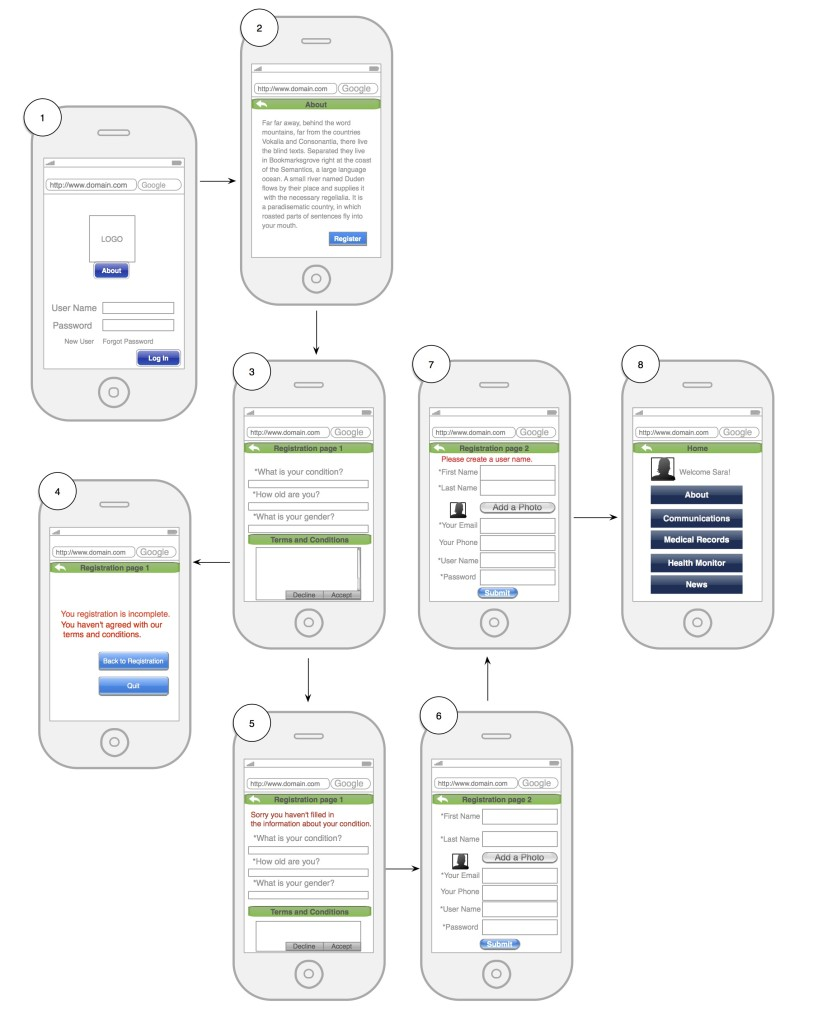 These wireframes demonstrate registration flow and hierarchy for a mobile health application.